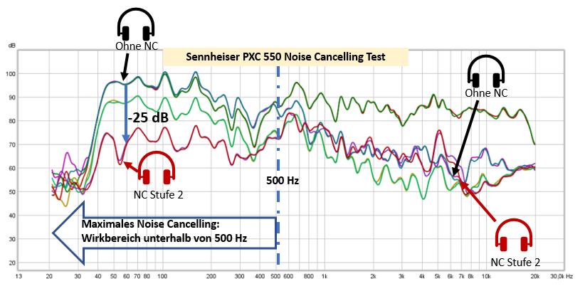 Dank der Noise Guard Funktion des Sennheiser PXC 550 werden tiefe Frequenzen der Umgebungsgeräusche um bis zu 25 dB gemindert.