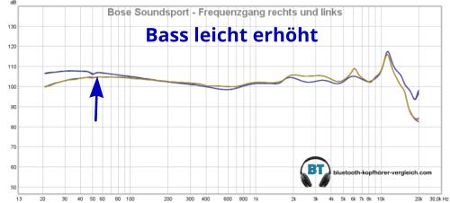 Bose SoundSport Sound: die Messung des Frequenzganges zeigt, dass der Bass leicht erhöht ist