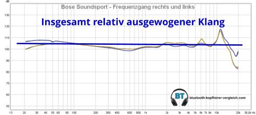 Bose SoundSport Sound: die Messung des Frequenzganges zeigt, dass die SoundSport einen insgesamt relativ ausgewogenen Klang haben