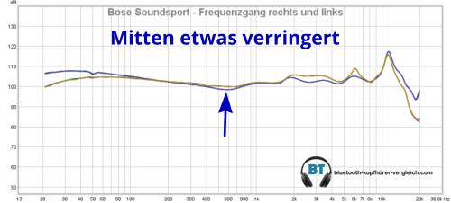 Bose SoundSport Sound: der gemessene Frequenzgang zeigt dass die Mitten etwas verringert sind