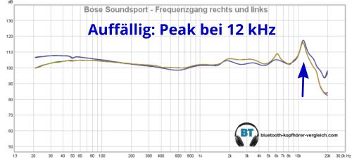 Bose SoundSport Sound: die Messung des Frequenzganges zeigt einen auffälligen Peak bei 12 kHz
