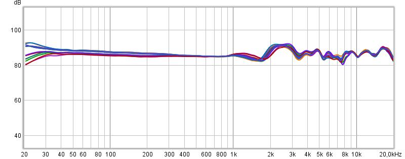 Bose QuietComfort 35 II Sound Klang Frequenzgang