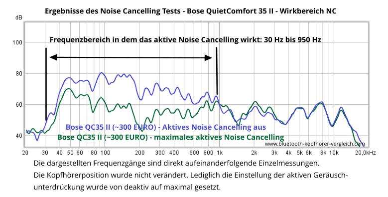 Bose QuietComfort 35 II - Wirkung der aktiven Geräuschunterdrückung