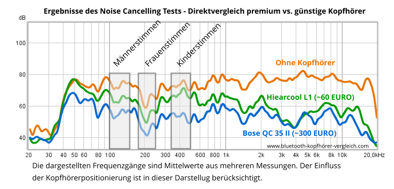 Bose QuietComfort 35 II Noise Cancelling Test - aktive Geräuschunterdrückung
