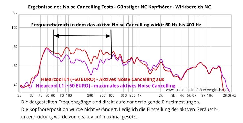 Aktive Geräuschunterdrückung eines günstigen Noise Cancelling Kopfhörers