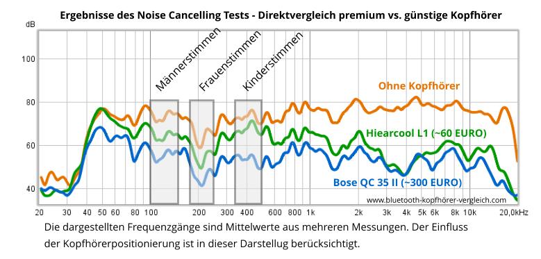 Hiearcool L1 Noise Cancelling vs Bose