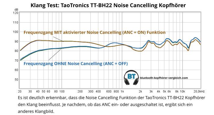 TaoTronics TT-BH22 Klang Sound Test