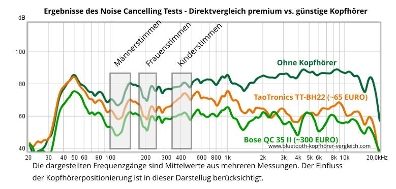 TaoTronics TT-BH22 Noise Cancelling Test. Vergleich zum Noise Cancelling der Bose QuietComfort 35 II