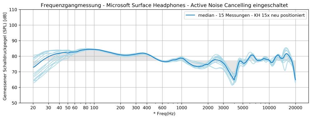 Microsoft Surface Headphones - Klang - Frequenzgang