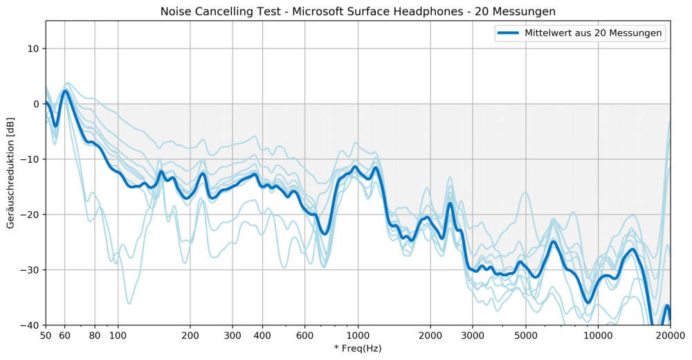 Microsoft Surface Headphones Noise Cancelling Test