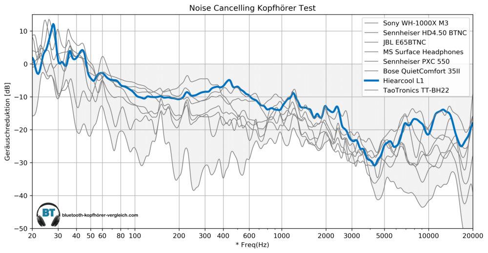 Noise Cancelling Test - Hiearcool L1 im Vergleich mit anderen ANC Kopfhörern