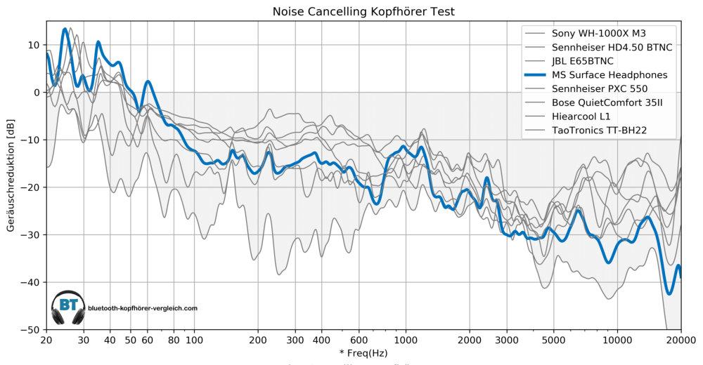 Noise Cancellint Test - Microsoft Surface Headphones im Vergleich mit anderen Noise Cancelling Kopfhörern