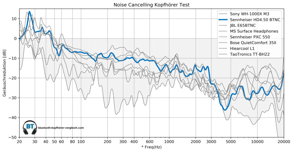 Noise Cancelling Test Sennheiser HD4.50 BTNC