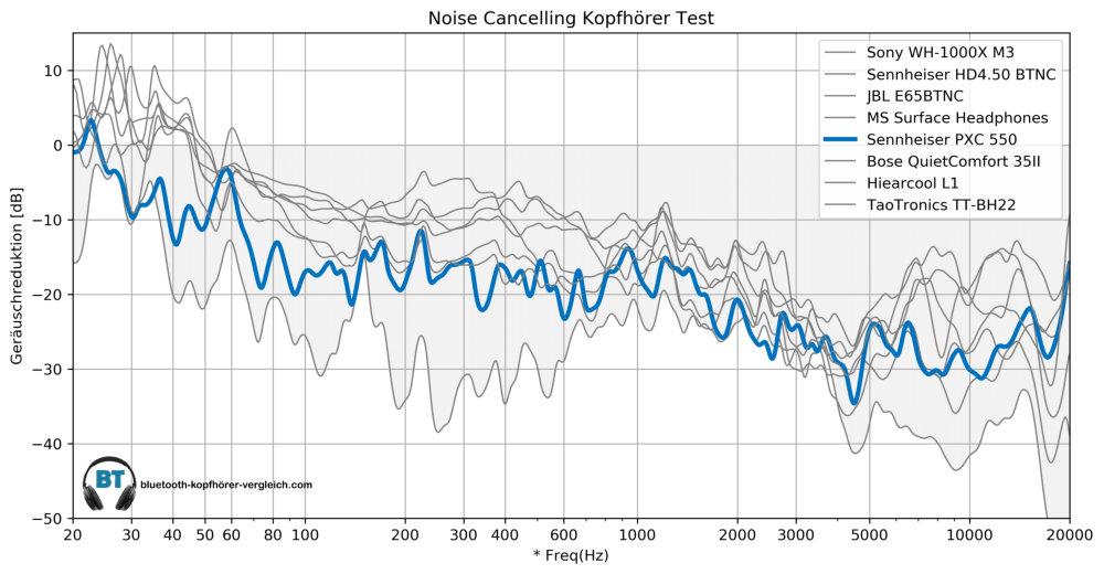 Noise Cancellint Test - Sennheiser PXC 550 im Vergleich mit anderen Noise Cancelling Kopfhörern