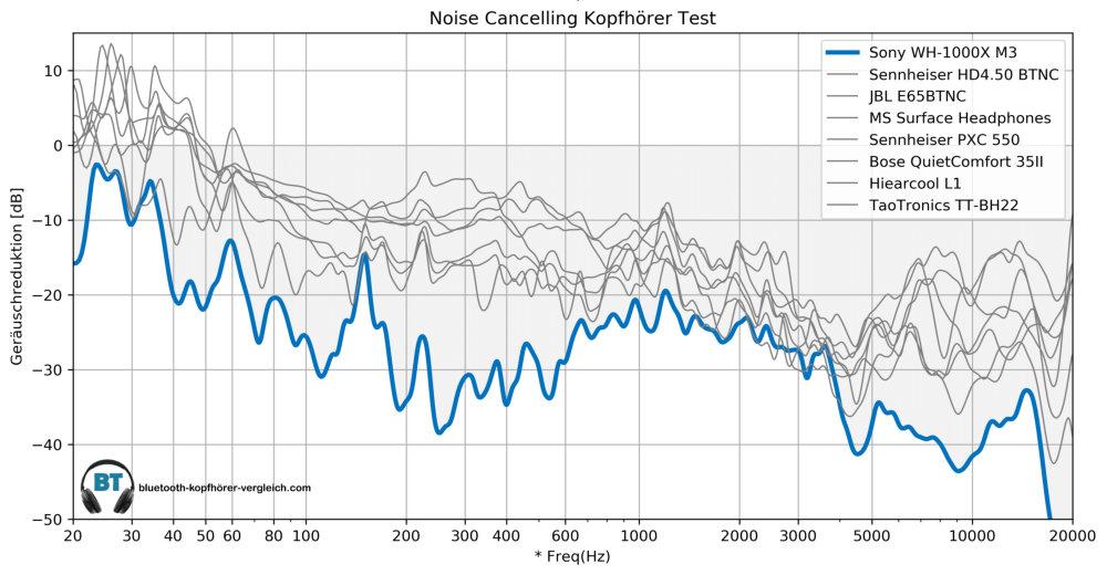 Noise Cancellint Test -Sony WH-1000XM3 im Vergleich mit anderen Noise Cancelling Kopfhörern