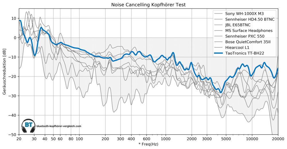 Noise Cancellint Test - TaoTronics TT-BH22 im Vergleich mit anderen Noise Cancelling Kopfhörern