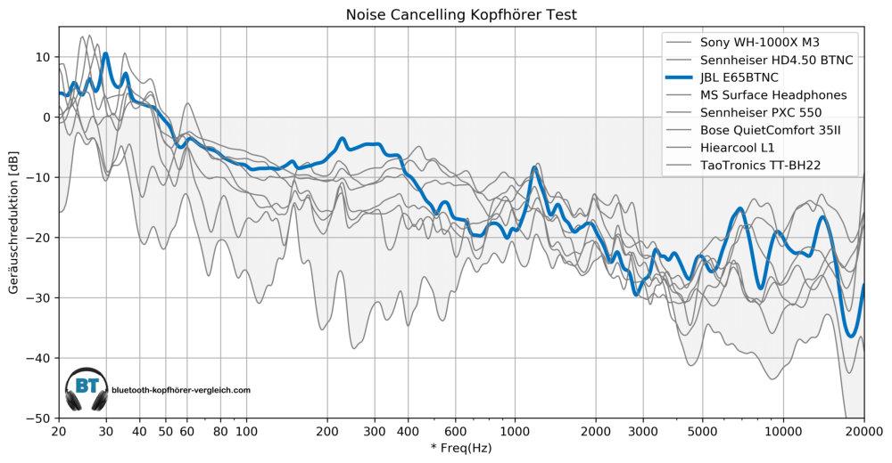 Noise Cancellint Test -JBL E65BTNC im Vergleich mit anderen Noise Cancelling Kopfhörern