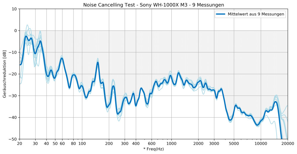 Sony WH-1000XM3 Noise Cancelling Test