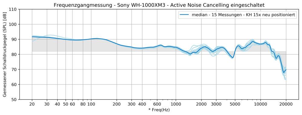 Klangmessung der Sony WH1000XM3
